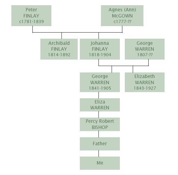 finlay-family-tree