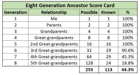 Ancestor score card