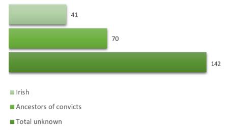 Convict Ancestors